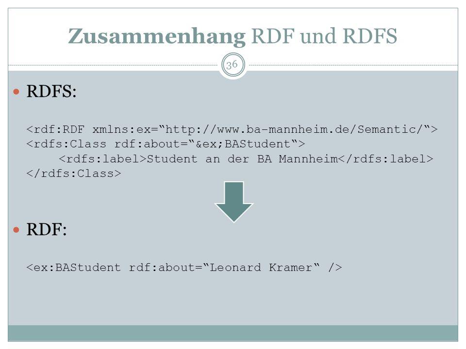 Zusammenhang RDF und RDFS