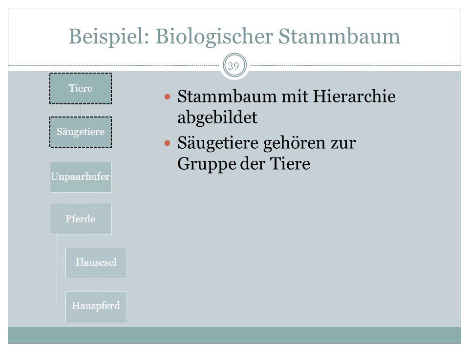 Beispiel: Biologischer Stammbaum