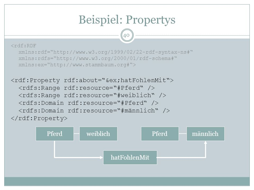 Beispiel: Propertys <rdf:Property rdf:about= &ex;hatFohlenMit >