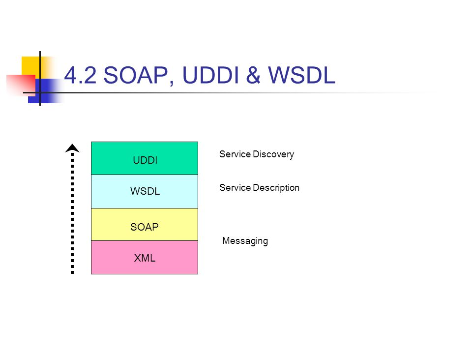 4.2 SOAP, UDDI & WSDL UDDI WSDL SOAP XML Service Discovery