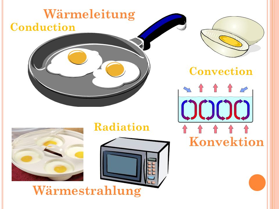 Wärmeleitung Conduction Convection Radiation Konvektion Wärmestrahlung