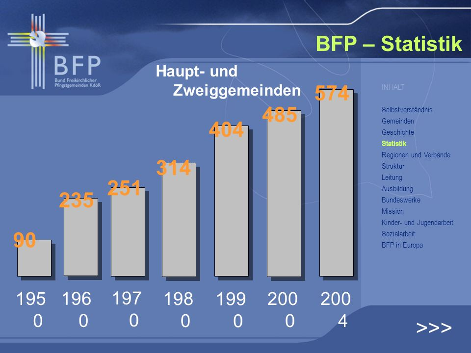 BFP – Statistik 574 485 404 314 251 235 90 >>> 1950 1960 1970