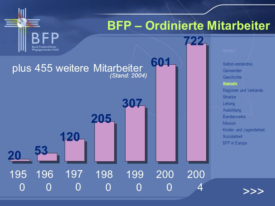 BFP – Ordinierte Mitarbeiter