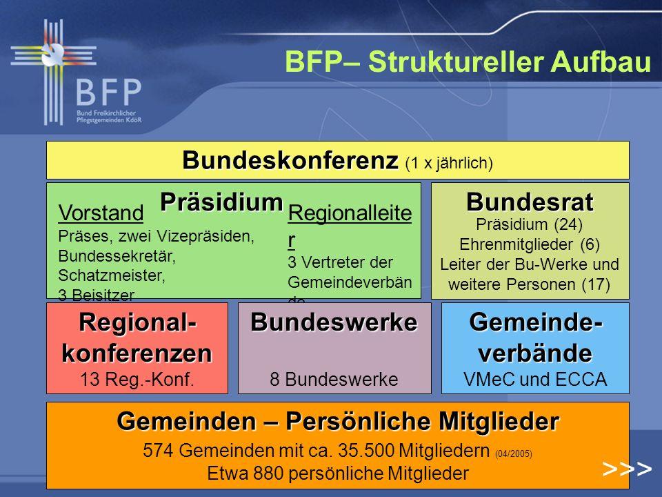 BFP– Struktureller Aufbau