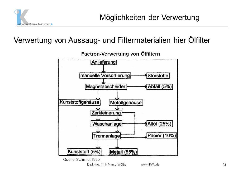 Factron-Verwertung von Ölfiltern