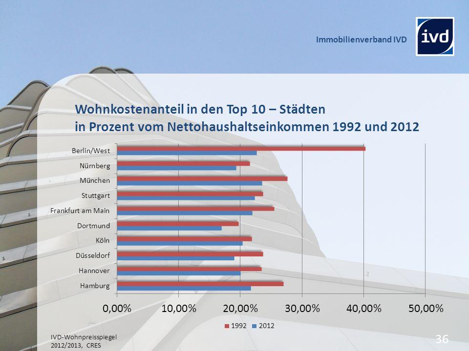 Wohnkostenanteil in den Top 10 – Städten