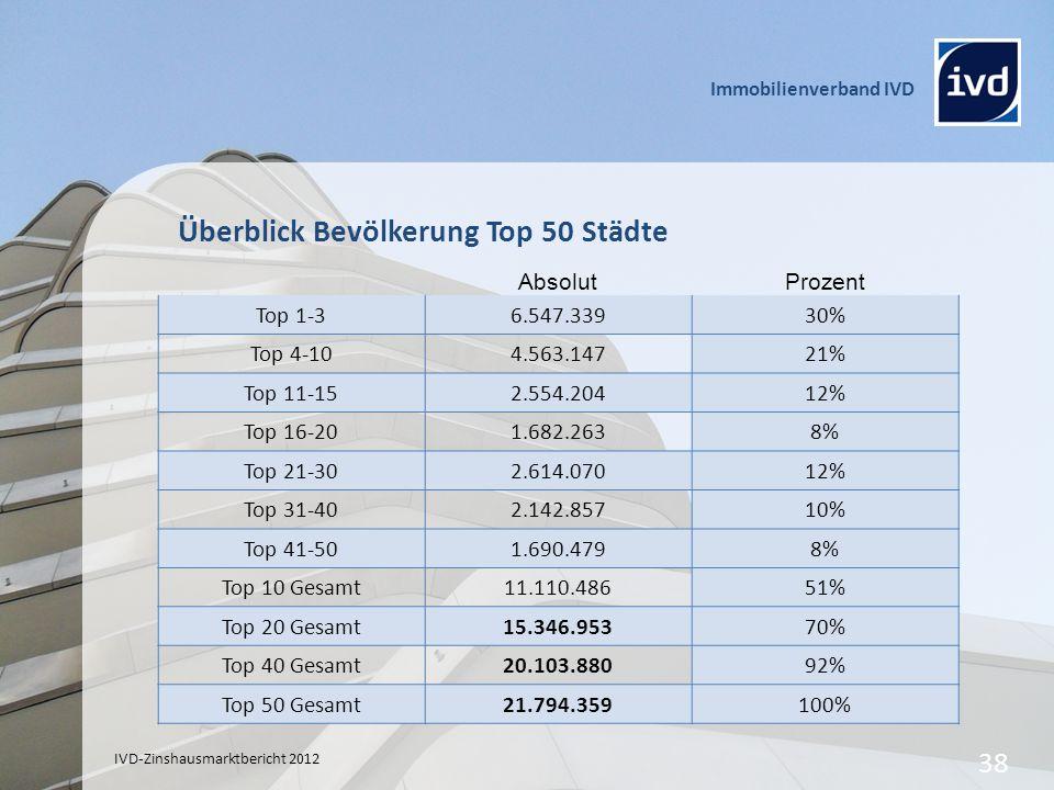 Überblick Bevölkerung Top 50 Städte