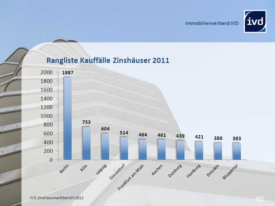 Rangliste Kauffälle Zinshäuser 2011