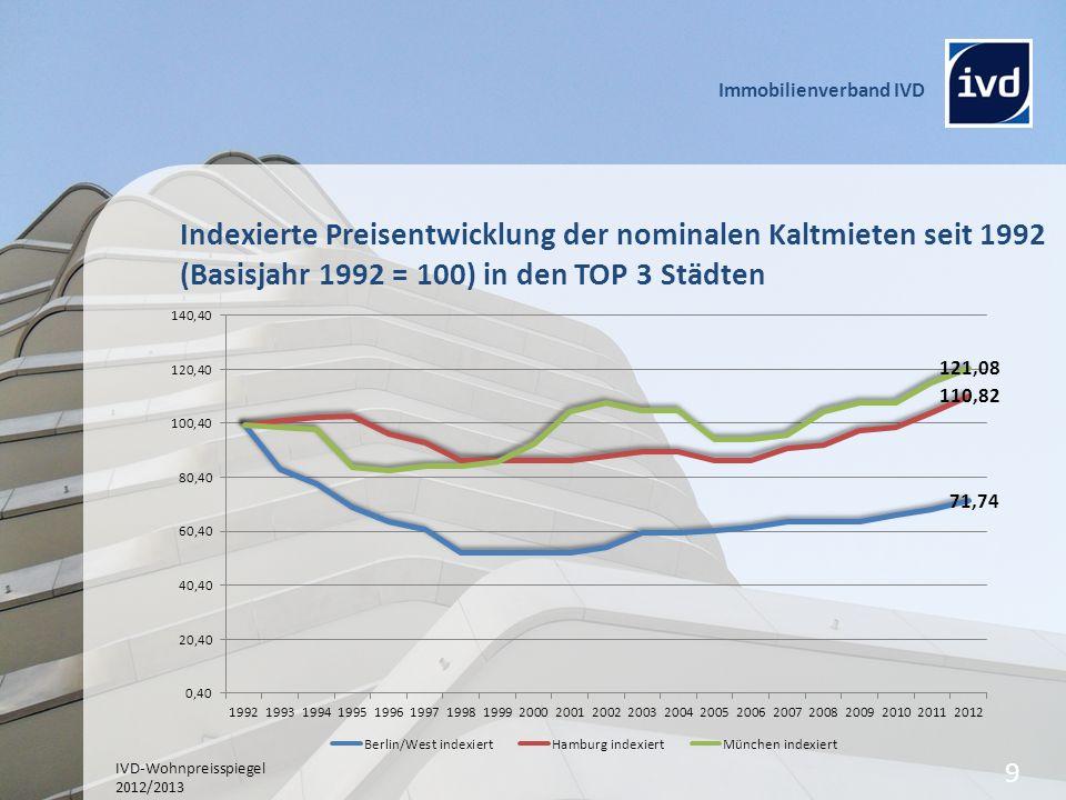 Indexierte Preisentwicklung der nominalen Kaltmieten seit 1992