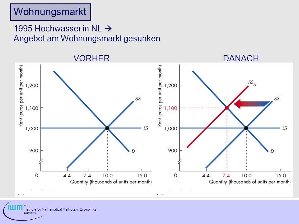 Wohnungsmarkt 1995 Hochwasser in NL 