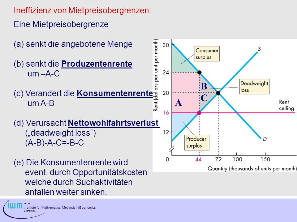 B C A Ineffizienz von Mietpreisobergrenzen: Eine Mietpreisobergrenze