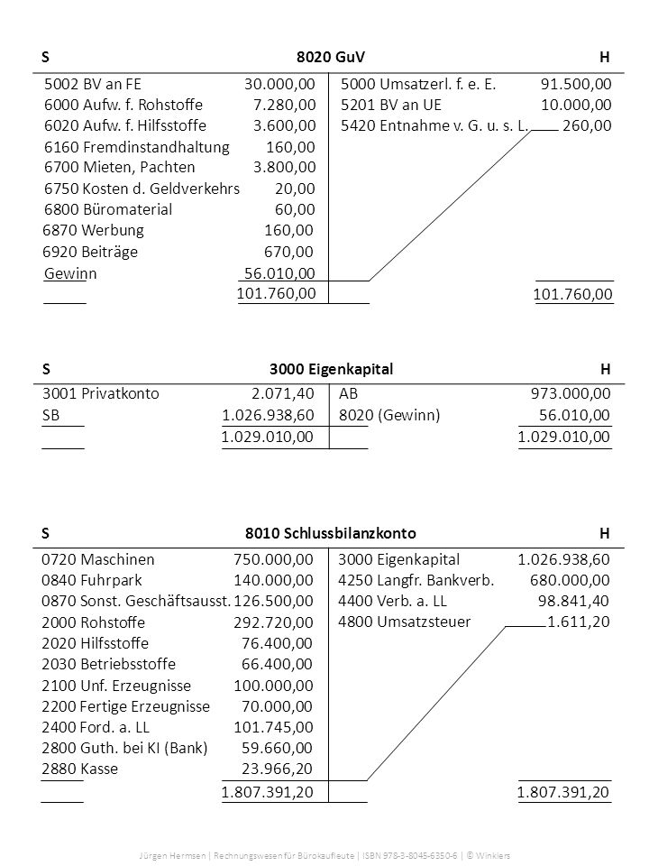 S 8020 GuV H 5002 BV an FE 30.000,00. 5000 Umsatzerl. f. e. E. 91.500,00. 6000 Aufw. f. Rohstoffe 7.280,00.