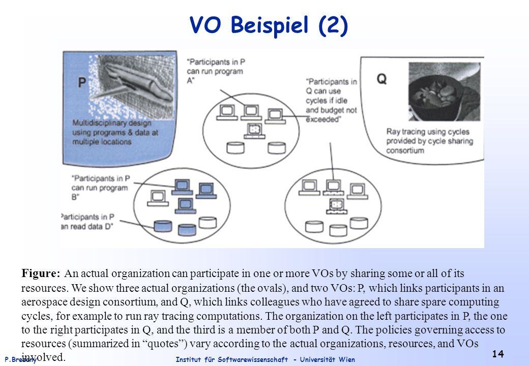 VO Beispiel (2) Figure: An actual organization can participate in one or more VOs by sharing some or all of its.