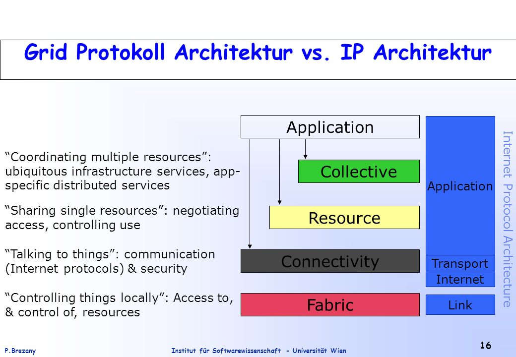 Grid Protokoll Architektur vs. IP Architektur