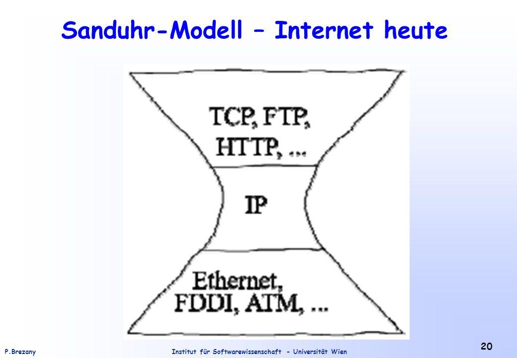 Sanduhr-Modell – Internet heute