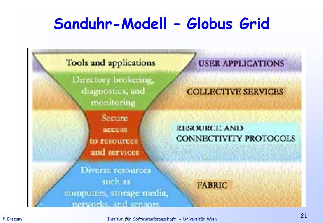 Sanduhr-Modell – Globus Grid