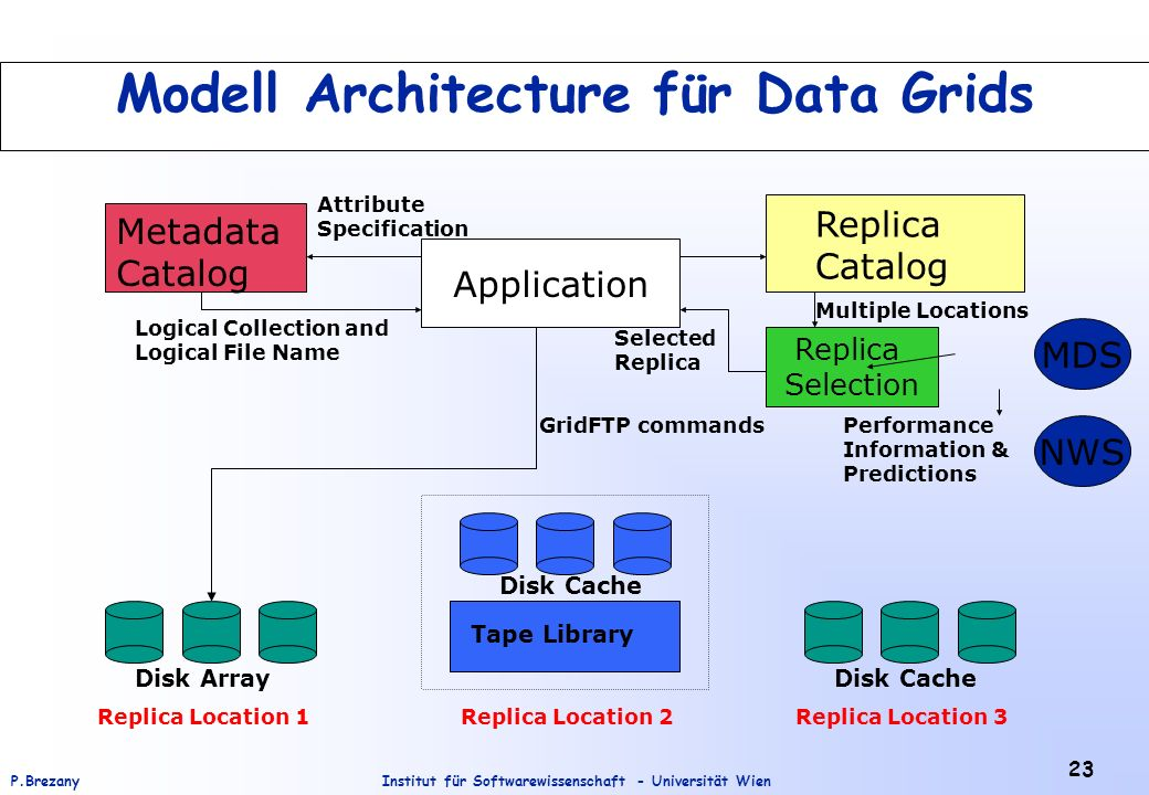 Modell Architecture für Data Grids