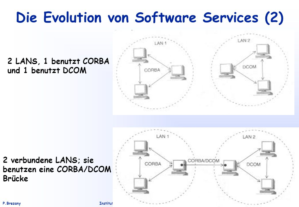 Die Evolution von Software Services (2)