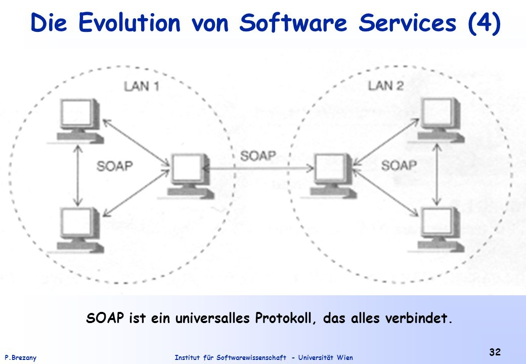 Die Evolution von Software Services (4)
