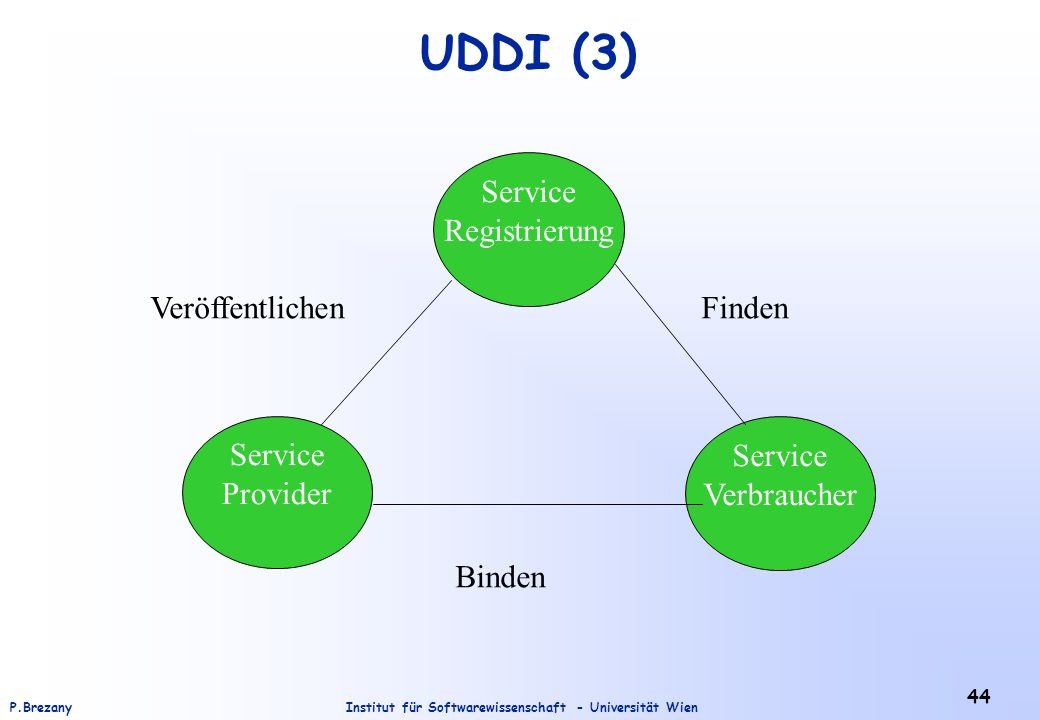 UDDI (3) Veröffentlichen Finden Binden Service Registrierung Service