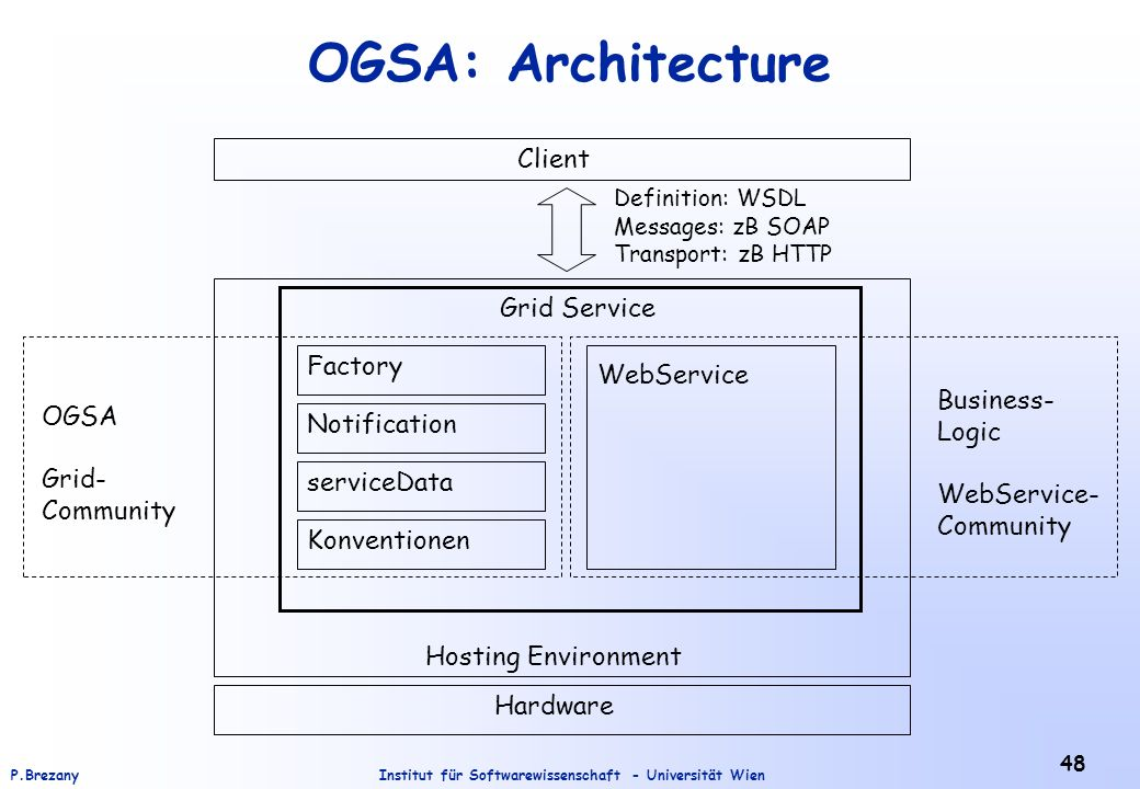 OGSA: Architecture Client Grid Service Factory WebService Business-
