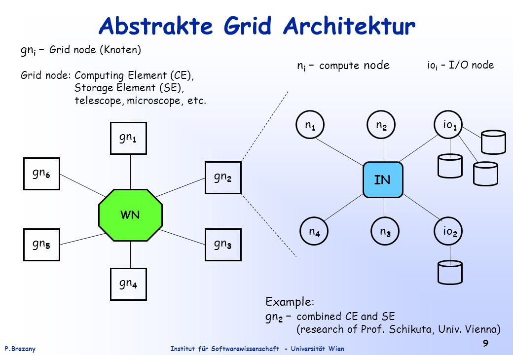 Abstrakte Grid Architektur