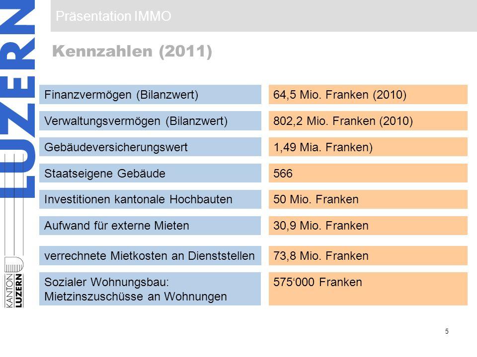 Kennzahlen (2011) Finanzvermögen (Bilanzwert) 64,5 Mio. Franken (2010)