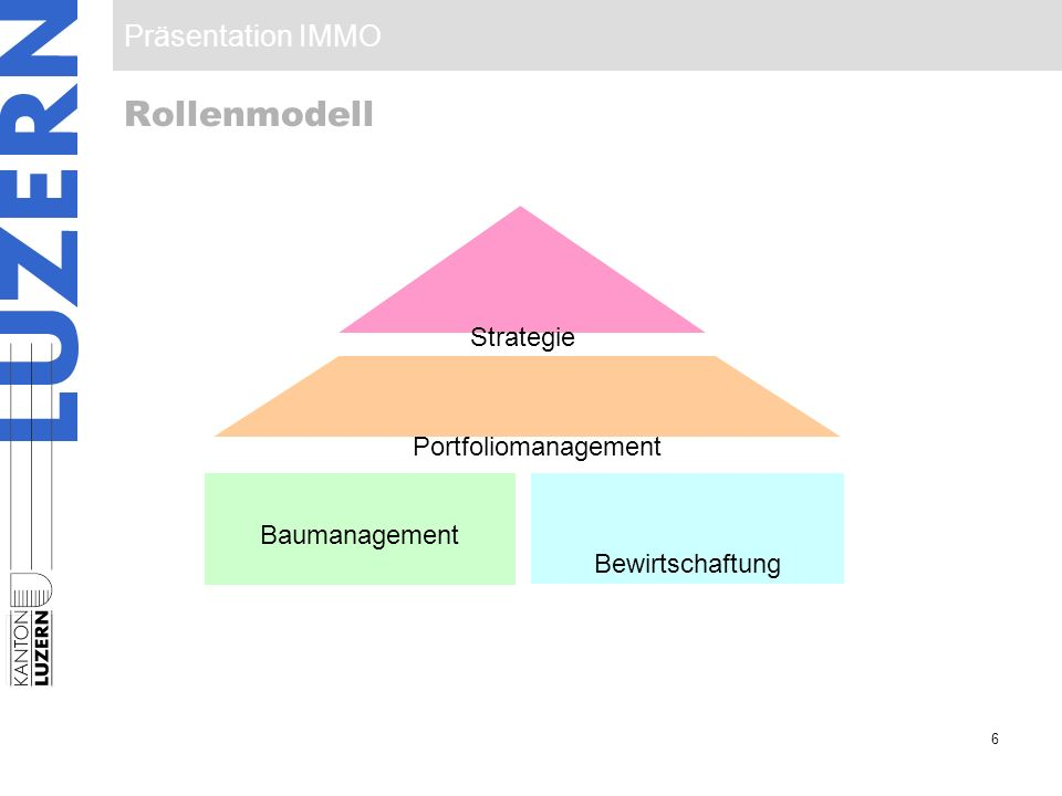 Rollenmodell Strategie Portfoliomanagement Baumanagement