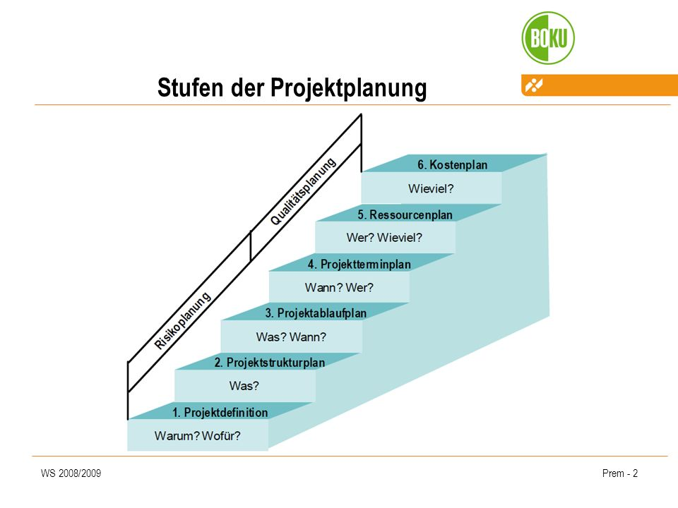 Stufen der Projektplanung