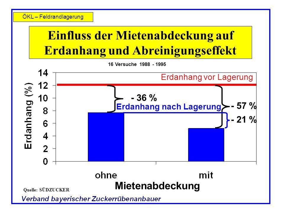 Einfluss der Mietenabdeckung auf Erdanhang und Abreinigungseffekt