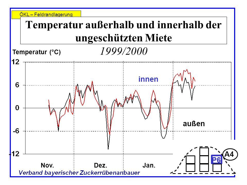 Temperatur außerhalb und innerhalb der ungeschützten Miete 1999/2000