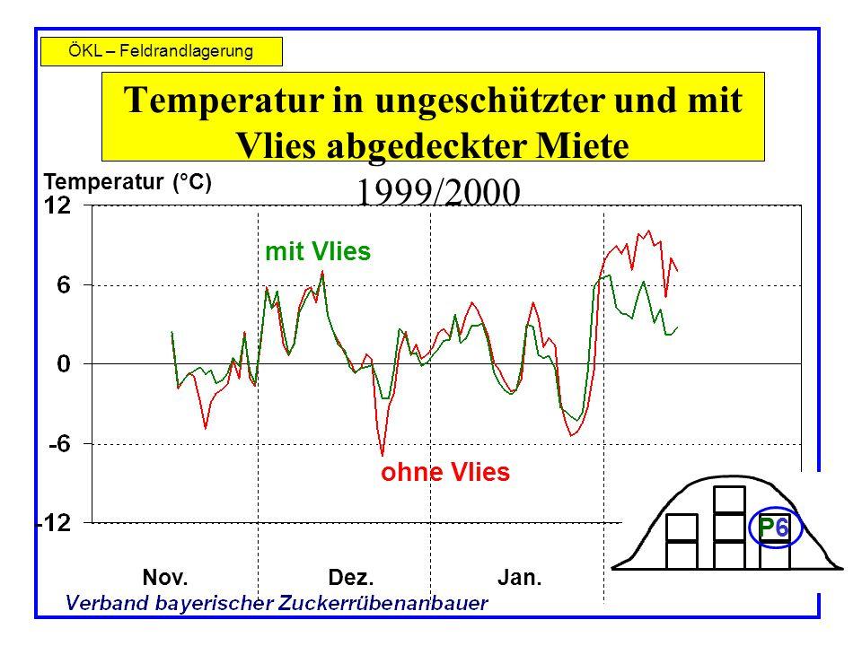 Temperatur in ungeschützter und mit Vlies abgedeckter Miete 1999/2000