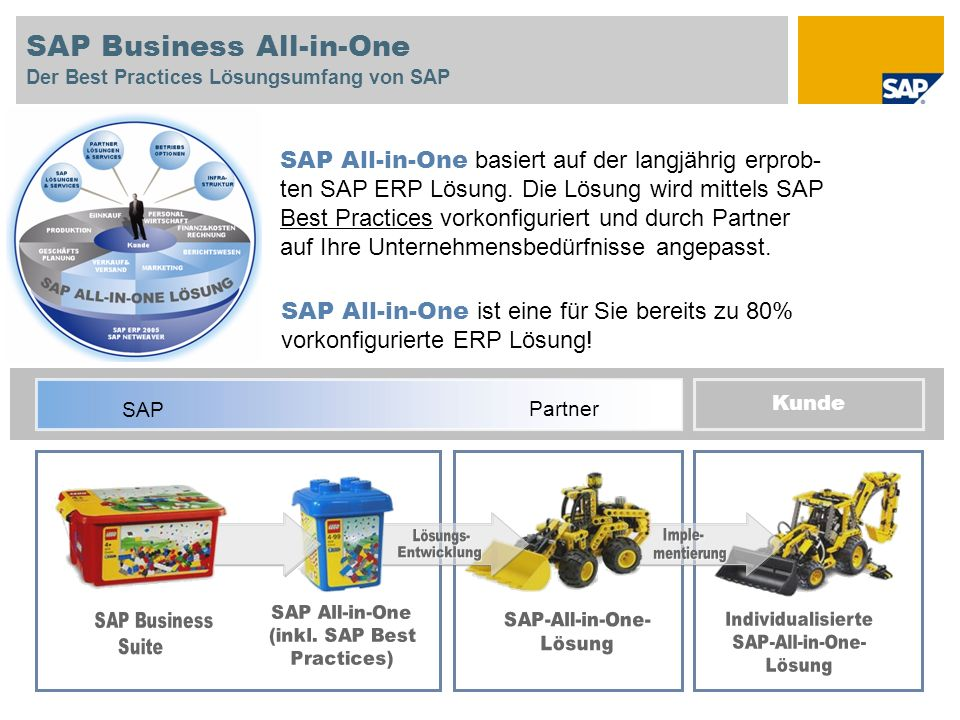 SAP Business All-in-One Der Best Practices Lösungsumfang von SAP
