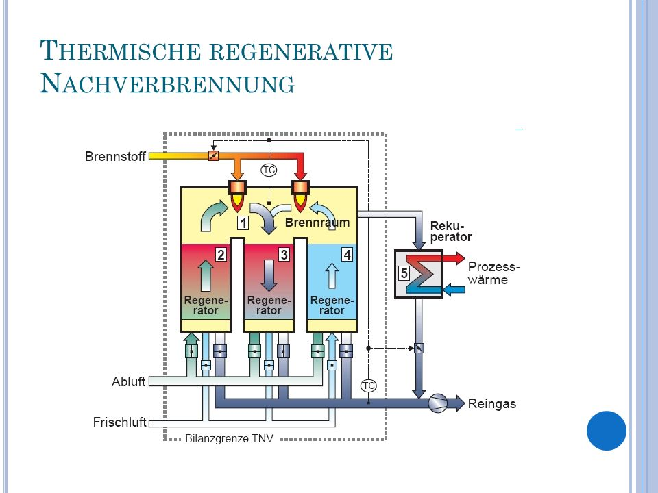 Thermische regenerative Nachverbrennung