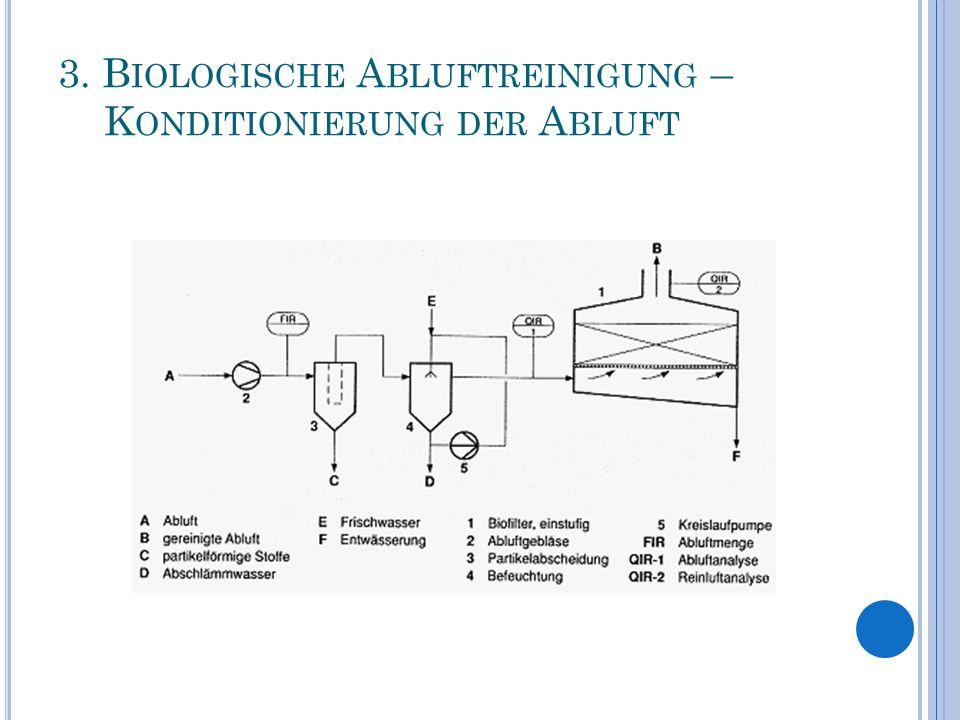 3. Biologische Abluftreinigung – ^ Konditionierung der Abluft