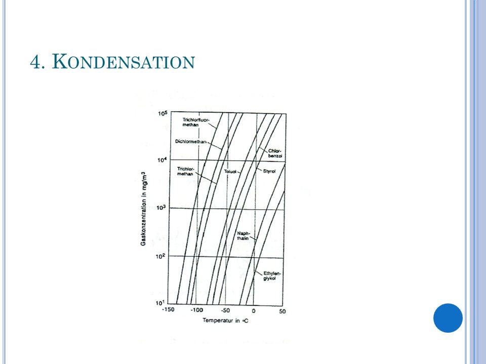 4. Kondensation