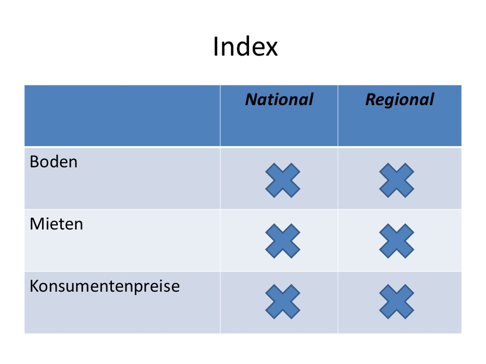 Index National Regional Boden Mieten Konsumentenpreise