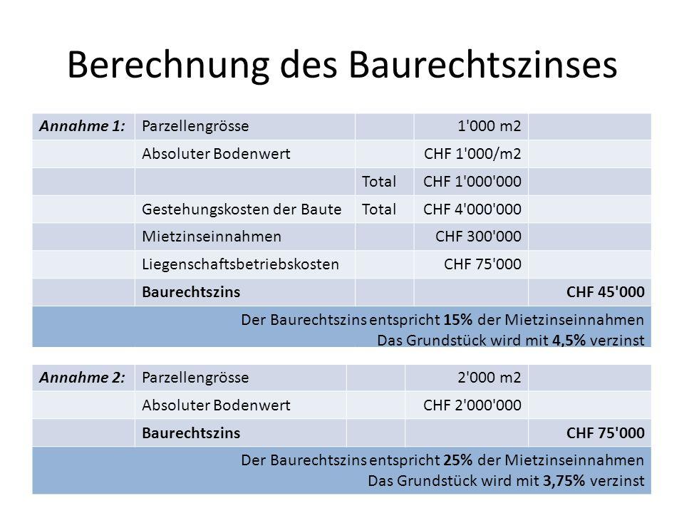 Berechnung des Baurechtszinses