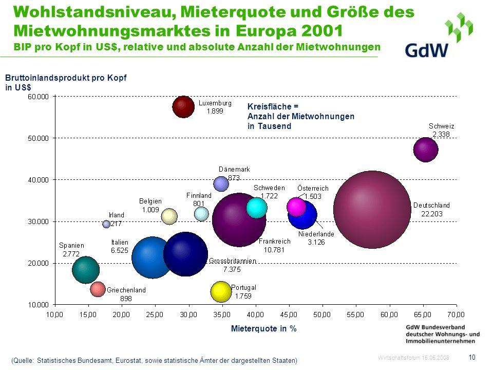 Wohlstandsniveau, Mieterquote und Größe des Mietwohnungsmarktes in Europa 2001 BIP pro Kopf in US$, relative und absolute Anzahl der Mietwohnungen