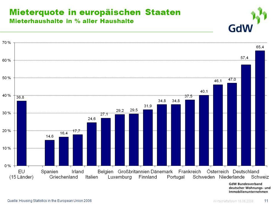 Mieterquote in europäischen Staaten Mieterhaushalte in % aller Haushalte
