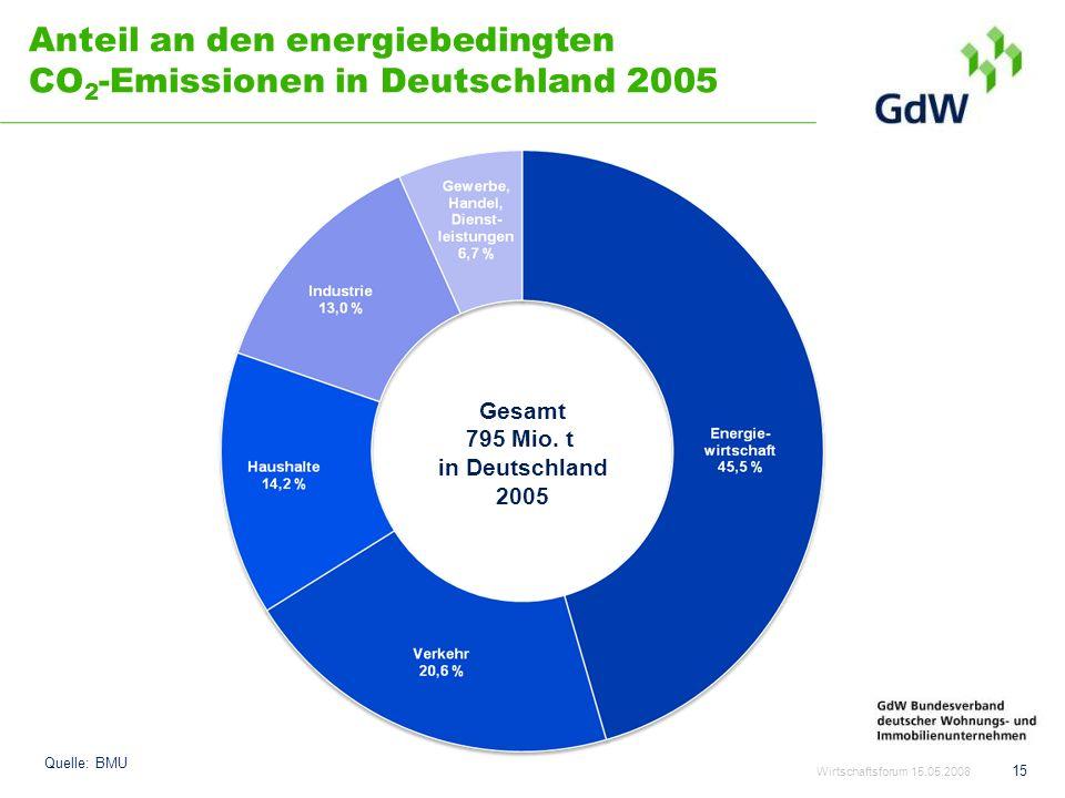 Anteil an den energiebedingten CO2-Emissionen in Deutschland 2005
