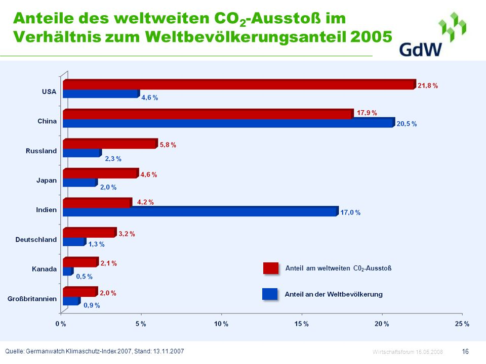 Anteile des weltweiten CO2-Ausstoß im Verhältnis zum Weltbevölkerungsanteil 2005