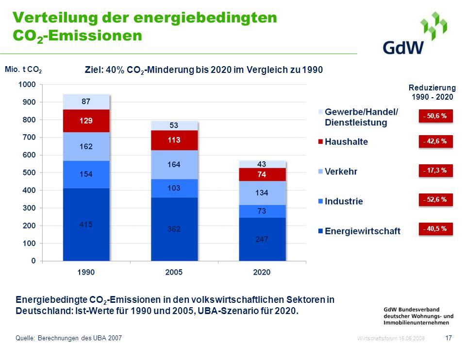 Verteilung der energiebedingten CO2-Emissionen