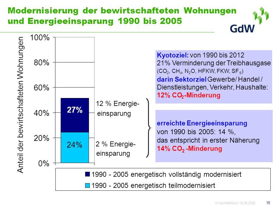 Modernisierung der bewirtschafteten Wohnungen und Energieeinsparung 1990 bis 2005