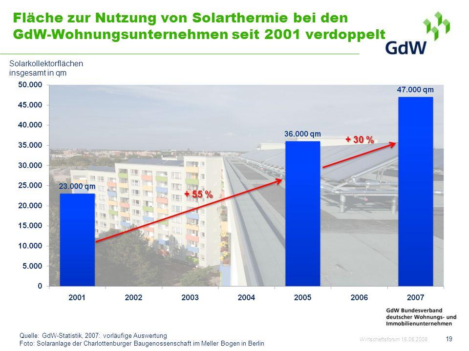 Fläche zur Nutzung von Solarthermie bei den GdW-Wohnungsunternehmen seit 2001 verdoppelt