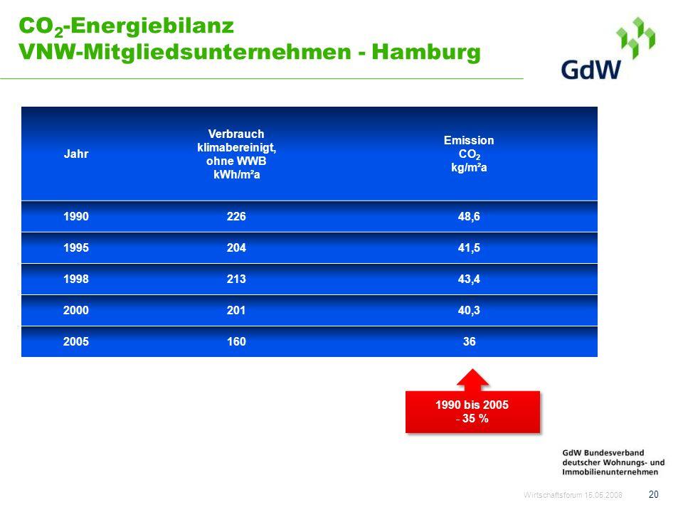 CO2-Energiebilanz VNW-Mitgliedsunternehmen - Hamburg