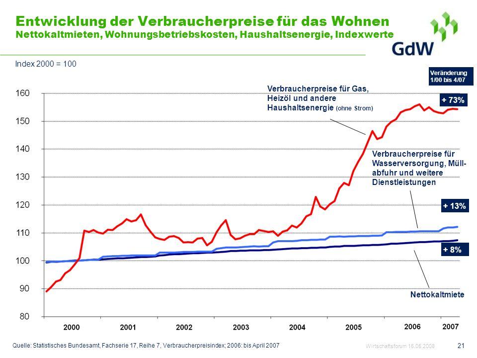 Entwicklung der Verbraucherpreise für das Wohnen Nettokaltmieten, Wohnungsbetriebskosten, Haushaltsenergie, Indexwerte