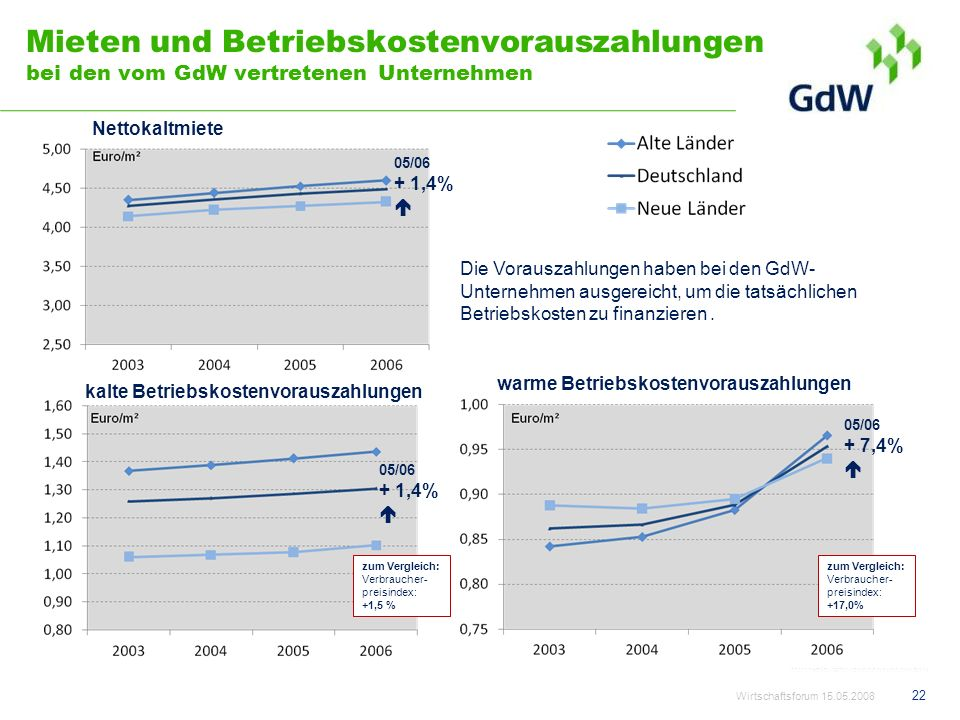 Mieten und Betriebskostenvorauszahlungen bei den vom GdW vertretenen Unternehmen