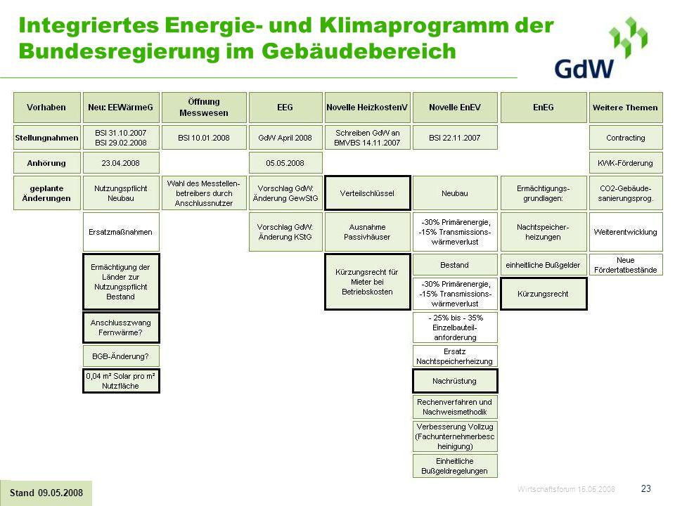 Integriertes Energie- und Klimaprogramm der Bundesregierung im Gebäudebereich