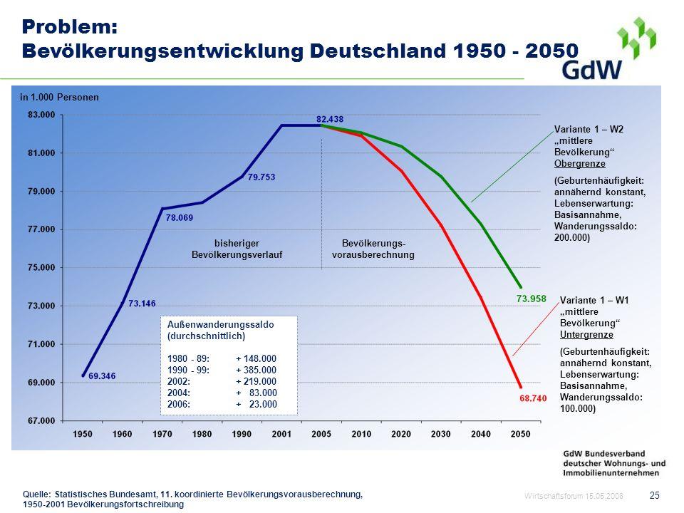 bisheriger Bevölkerungsverlauf Bevölkerungs-vorausberechnung